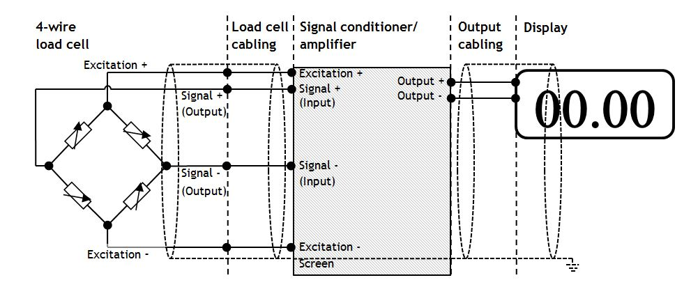 Fig1 load cell fault finding group four transducers 4 wire load cell wiring diagram at gsmx.co